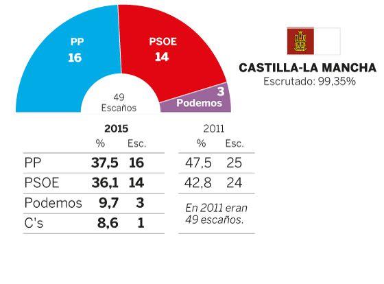 Castilla-La Mancha: Cospedal pierde la mayoría absoluta y Podemos decide