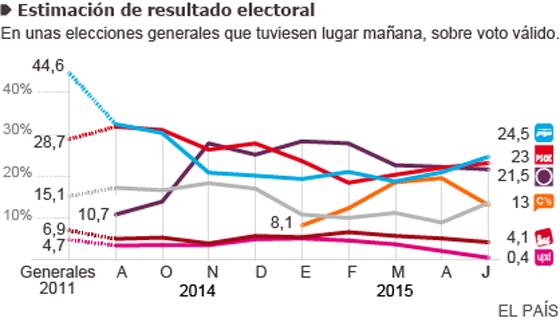 El PP recupera el primer puesto a costa del descenso de Ciudadanos
