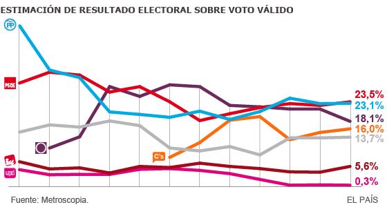 PSOE y PP se resisten a dejar paso a Podemos y Ciudadanos