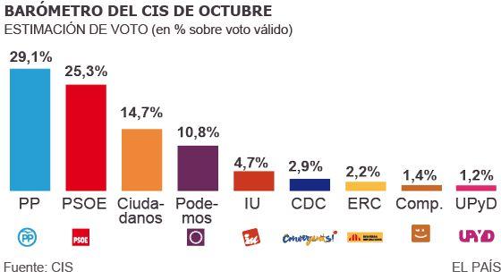 Evolución de la intención de voto en el último año y medio, según el CIS