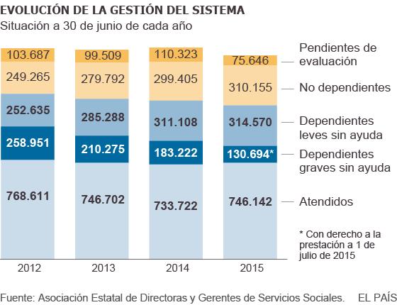 Evolución de número de personas dependientes en el sistema
