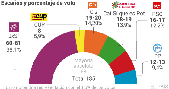 Elecciones catalanas; JxSí e independencia 1441869212_697922_1441884264_noticia_normal