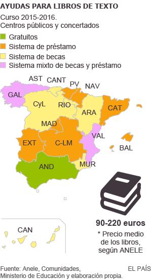 Las ayudas para libros de texto varían más de 200 euros de una región a otra
