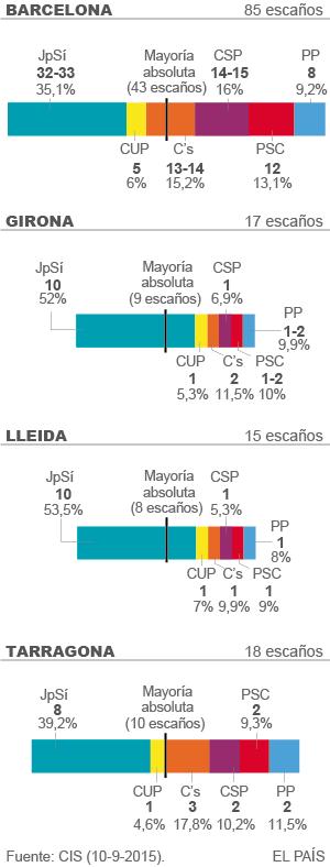 CIS Cataluña 2015