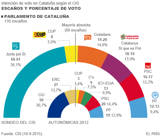 CIS Cataluña