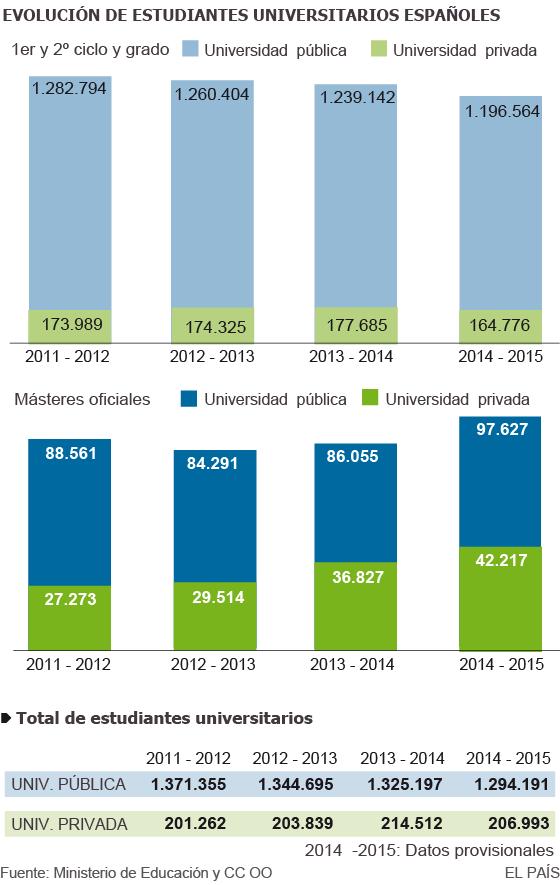 Las universidades públicas pierden más de 77.000 alumnos en cuatro años
