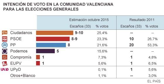 Encuesta Metroscopia: Ciudadanos arrebata la supremacía al PP en la Comunidad Valenciana