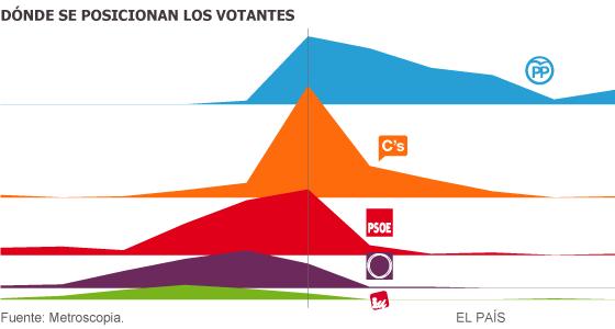 Pulso entre los cuatro grandes partidos por el centro político