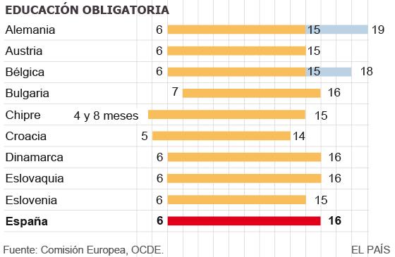 España debate si los alumnos deben seguir en las aulas hasta los 18 años