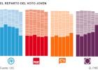 Ciudadanos atrapa el voto joven y el de Podemos cae en picado
