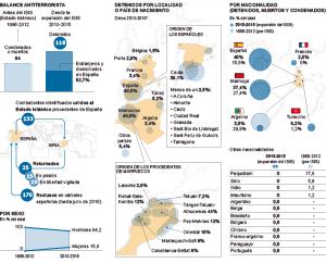 Las cifras del terrorismo yihadista en España