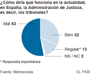 Los españoles perciben un deterioro grave del Estado de Derecho