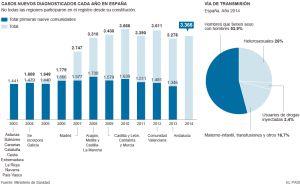 El VIH avanza en España a un ritmo de diez nuevos casos al día