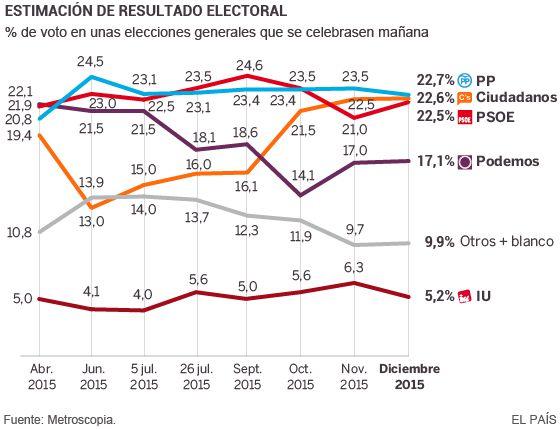 Triple empate de PP, PSOE y Ciudadanos a tres semanas del 20-D