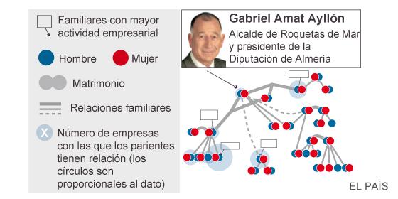 El presidente de la Diputación de Almería se concedió contratos a sí mismo