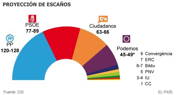 CIS elecciones generales
