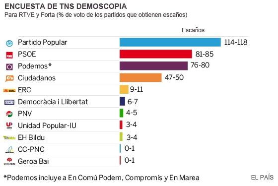 Sondeos elecciones 2015