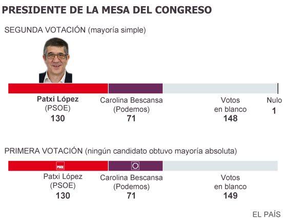 El enfrentamiento PSOE-Podemos marca el arranque de legislatura