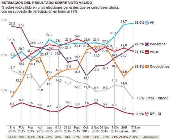 El 61% de los españoles quiere que los partidos pacten y eviten elecciones