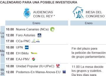 El Rey insinúa a los partidos que ve difícil la investidura de Rajoy