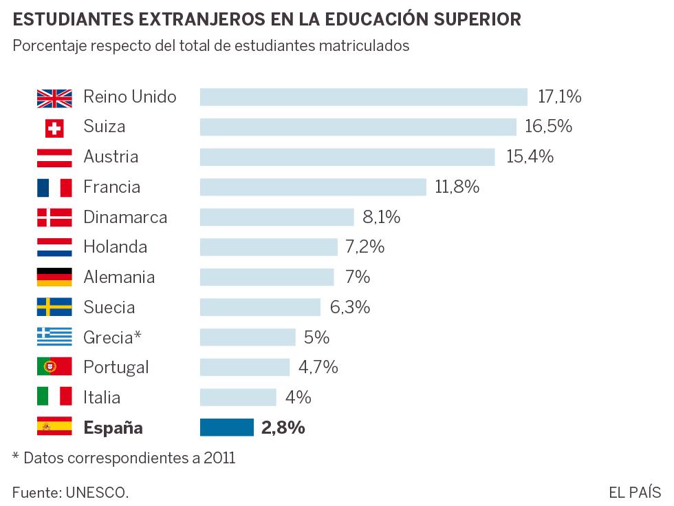 España triunfa con los Erasmus, pero no con todos los titulados extranjeros