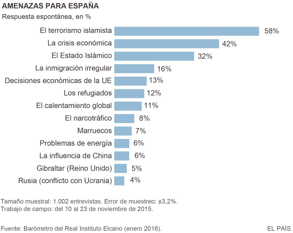 Los españoles ven al Estado Islámico como la mayor amenaza
