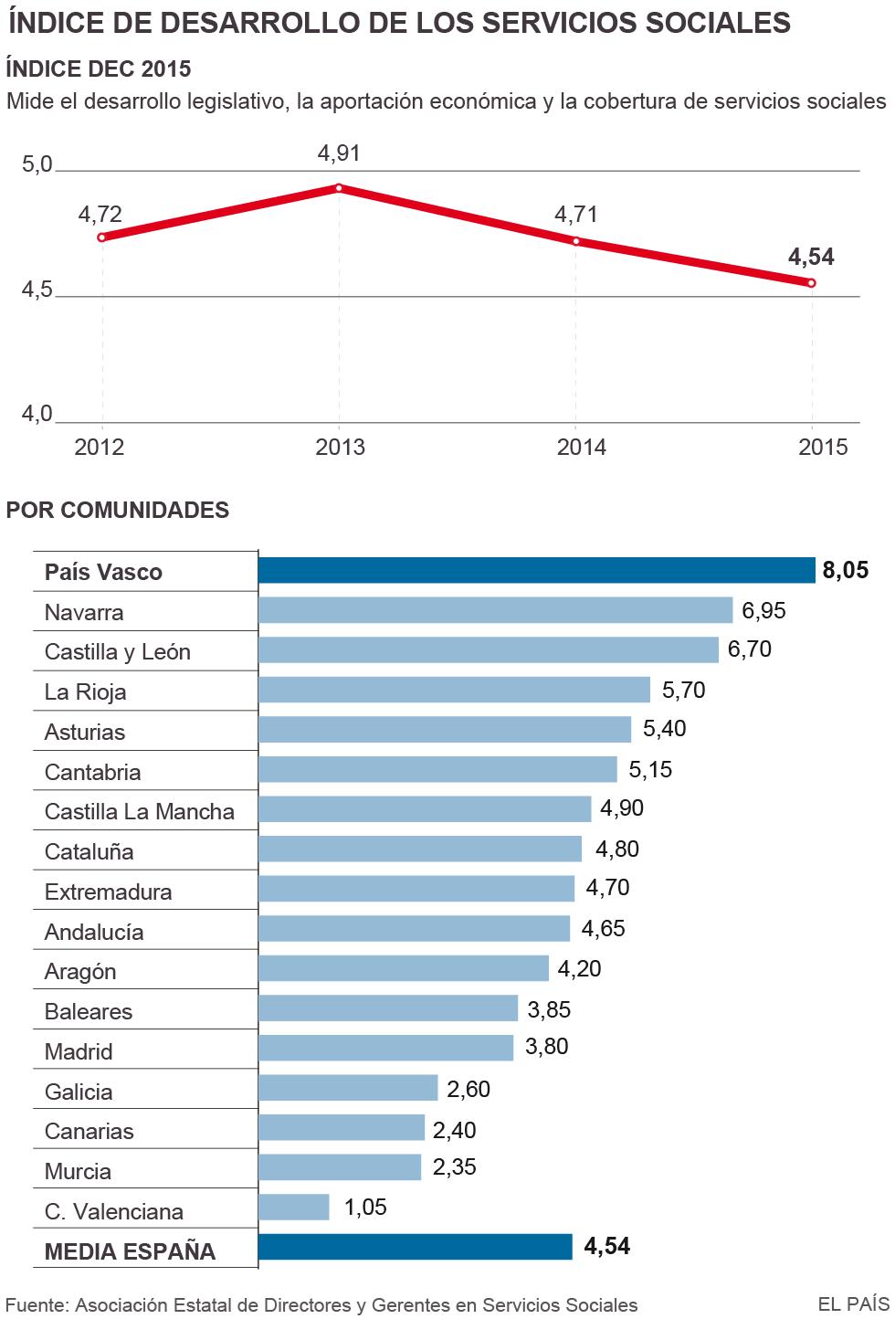 Las administraciones invierten un 13% menos en servicios sociales en 4 años