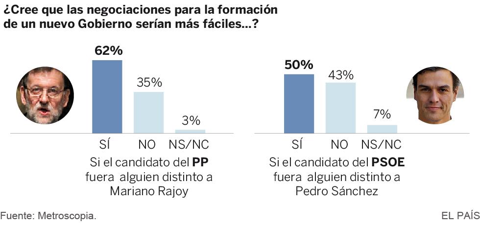 Los ciudadanos quieren ya un nuevo Gobierno pero sin Sánchez ni Rajoy
