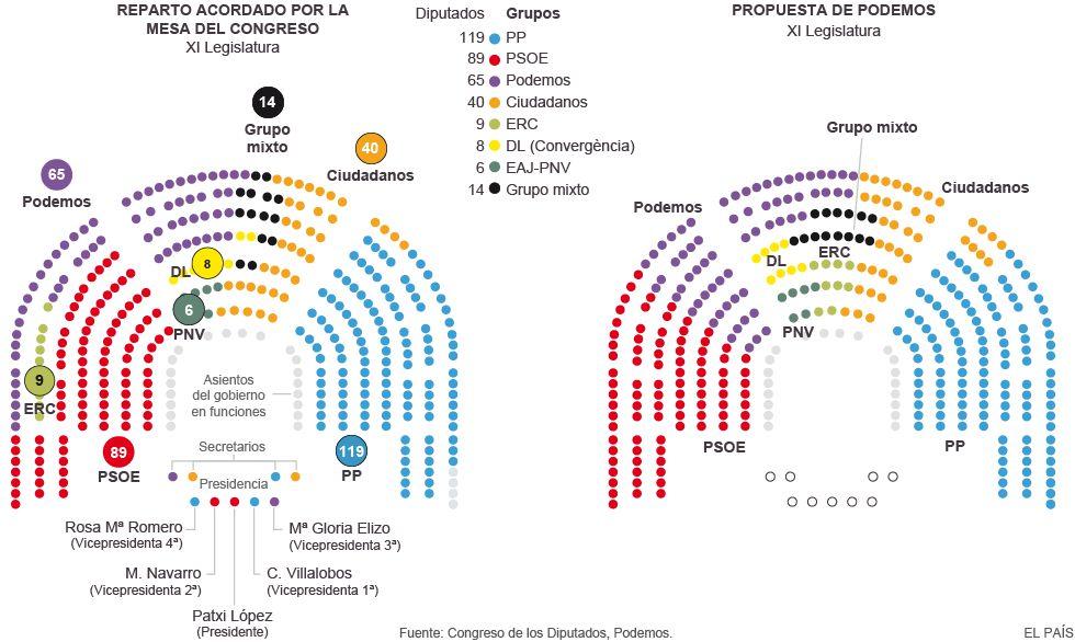 Podemos quiere ocupar una parte de las primeras filas asignadas al PSOE