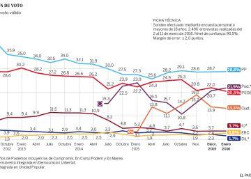 Podemos adelanta al PSOE y el PP se mantiene primero, según el CIS