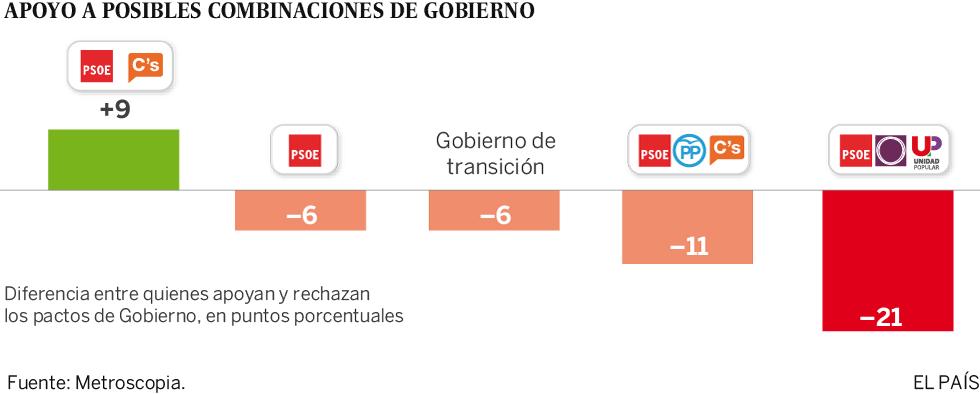 La mayoría de españoles prefiere un Gobierno de PSOE y Ciudadanos