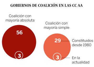 Las coaliciones son frecuentes y estables en la España autonómica