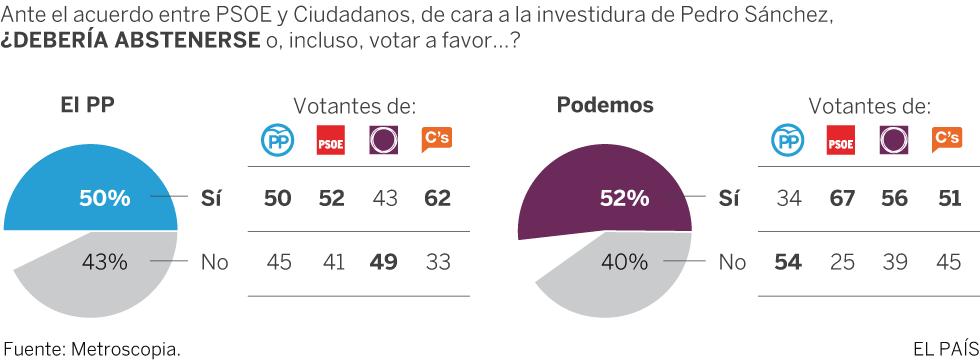 Sondeo de Metroscopia sobre el acuerdo de investidura entre PSOE y Ciudadanos