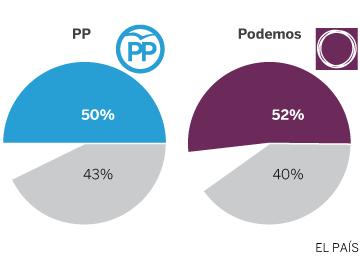 Una gran mayoría quiere que el Partido Popular se renueve