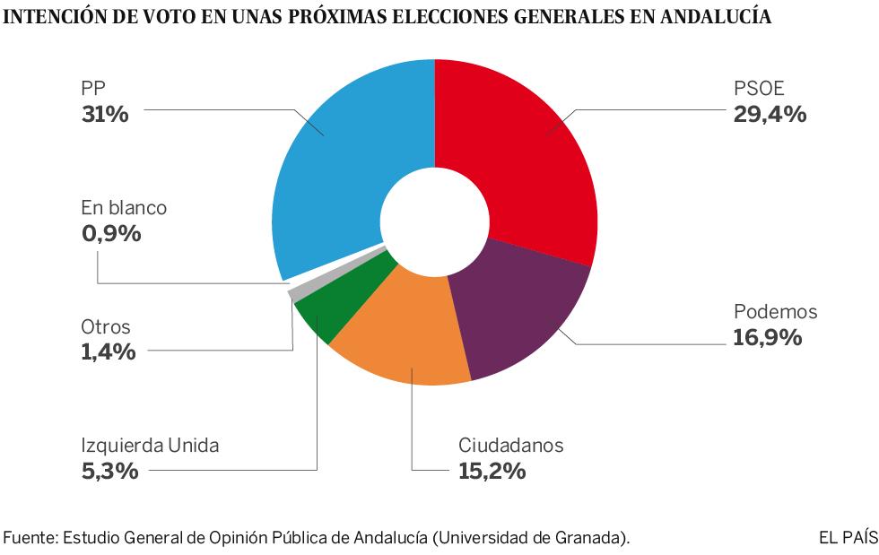 Estudio General de Opinión Pública de Andalucía (Egopa) de invierno de 2016