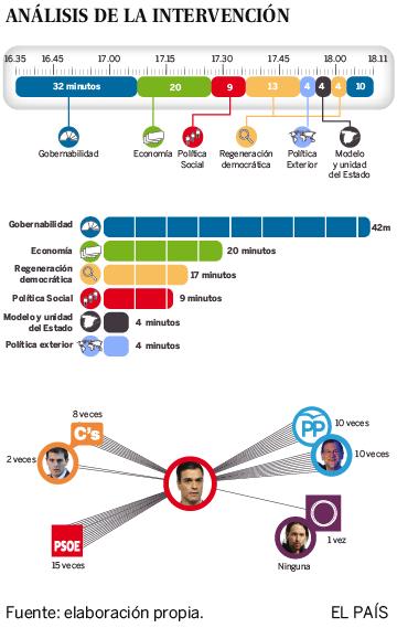 Análisis de la intervención de Pedro Sánchez