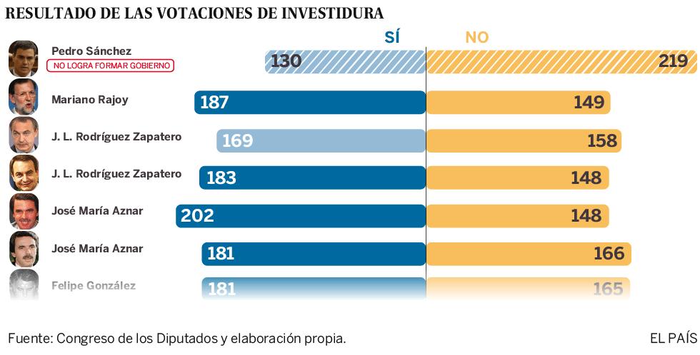 Resultado de las votaciones de investidura