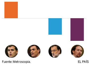 Rivera fue el mejor en el debate de investidura, según Metroscopia