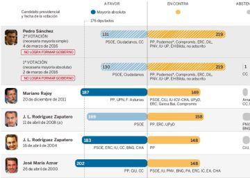 Las frases de Sánchez, Rajoy, Iglesias y Rivera en el pleno de investidura