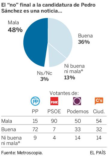 La mitad de los electores de Podemos censura el no a la investidura de Sánchez