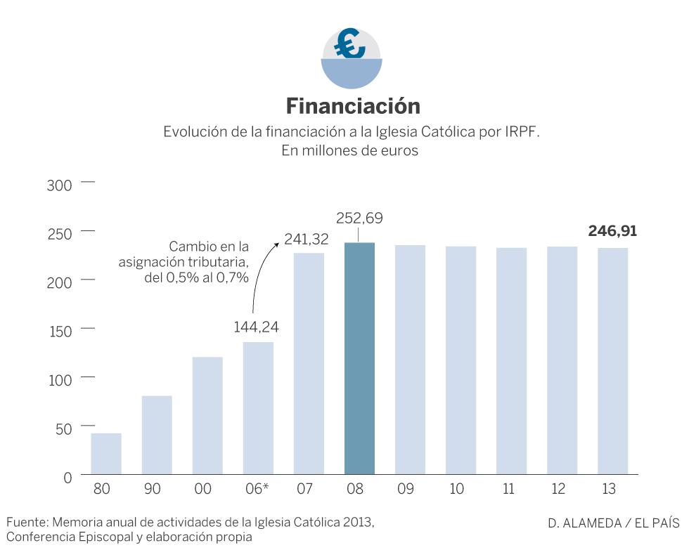 Gráfico acerca de la financiación de la Iglesia en España