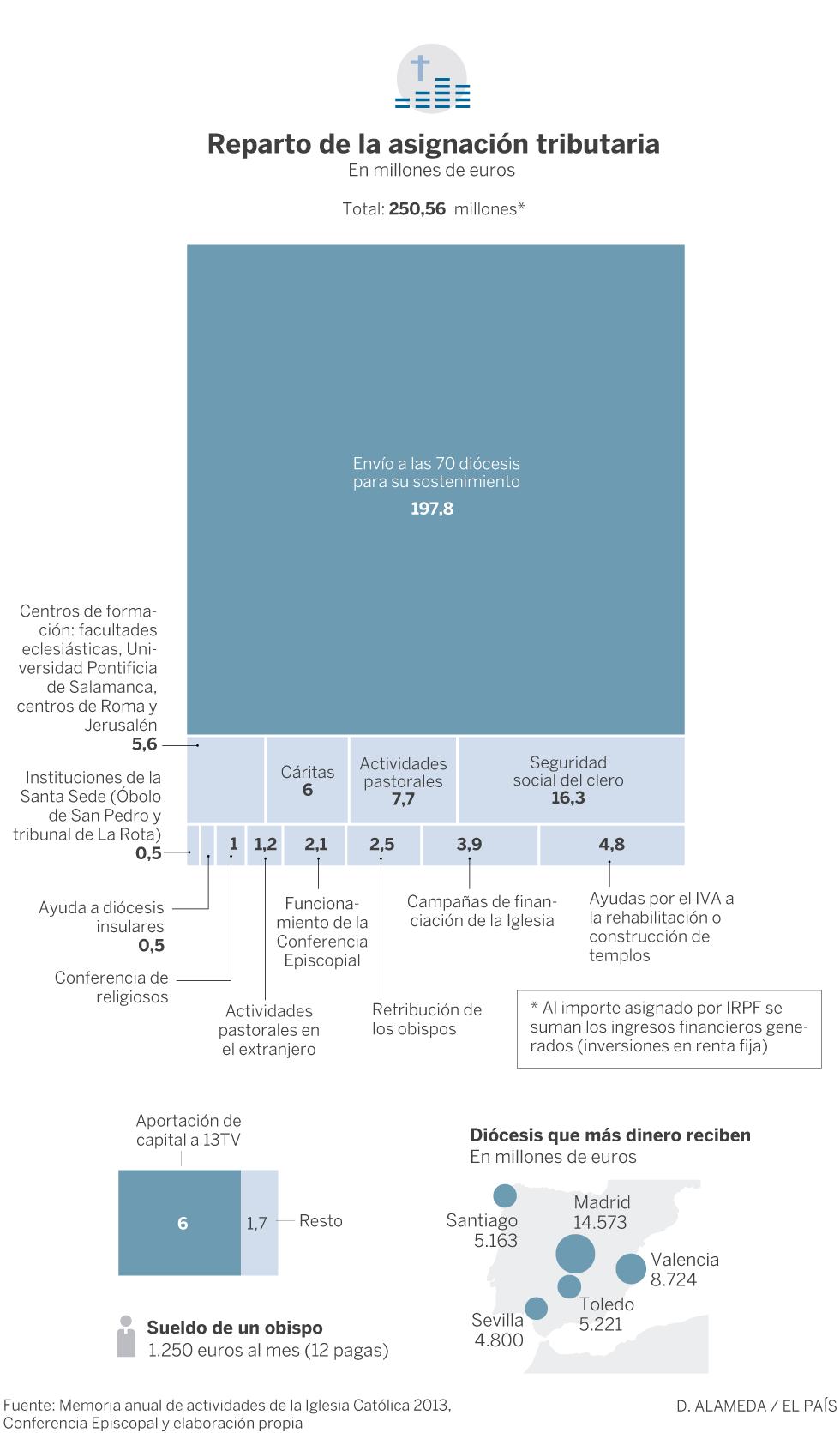 Gráfico acerca del reparto de la asignación a la Iglesia Católica en España