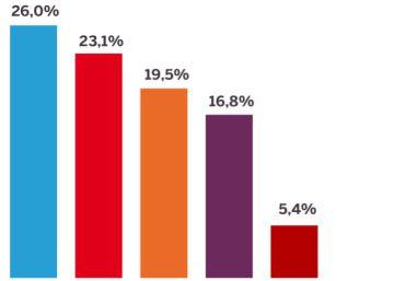 Ciudadanos cree que los votantes valoran su papel regenerador