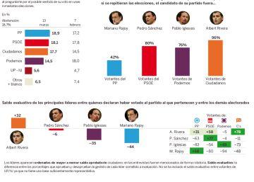 El PSOE confía en que las crisis de Podemos le lleven a evitar elecciones