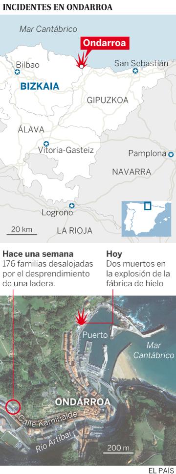 Dos muertos en una explosión en el puerto de Ondarroa