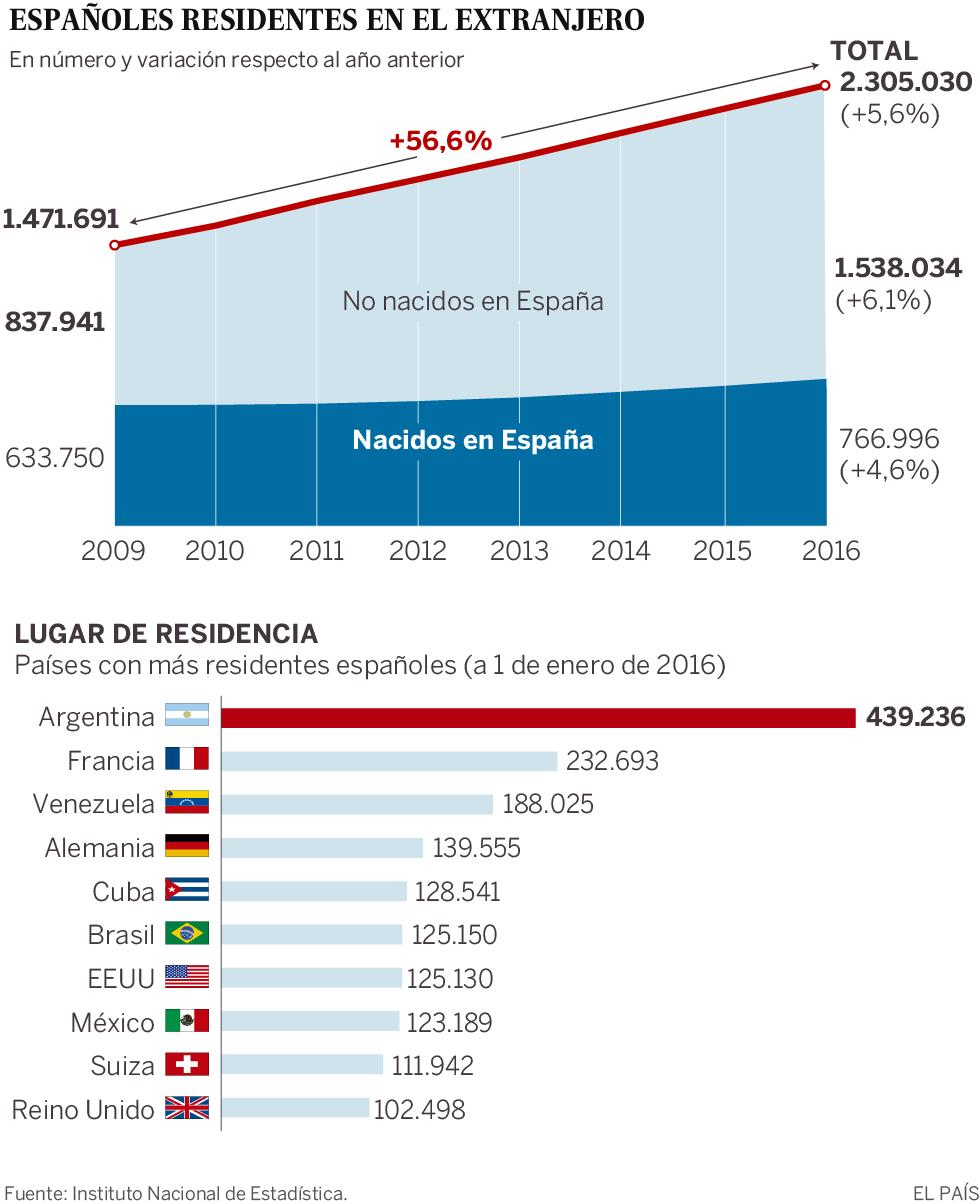 Gráfico españoles en el extranjero
