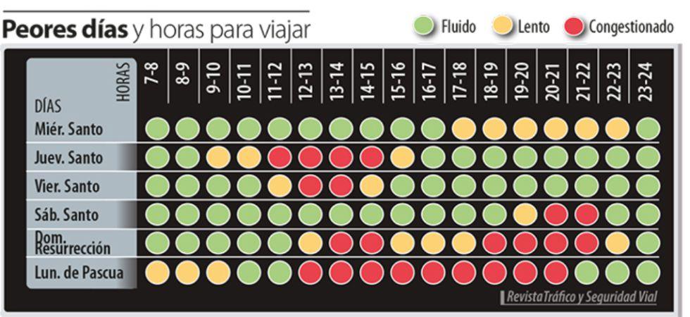Gráfico elaborado por la revista de la DGT.
