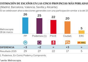 Iglesias retrocede en Madrid y en las provincias donde acude en solitario