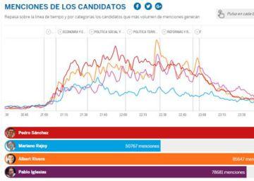 #ELPAÍSDebate, un 'trending topic' global que marca un hito político