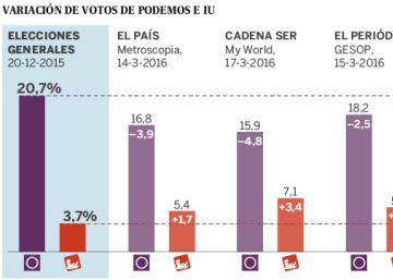 Izquierda Unida repunta a costa del desgaste de Podemos
